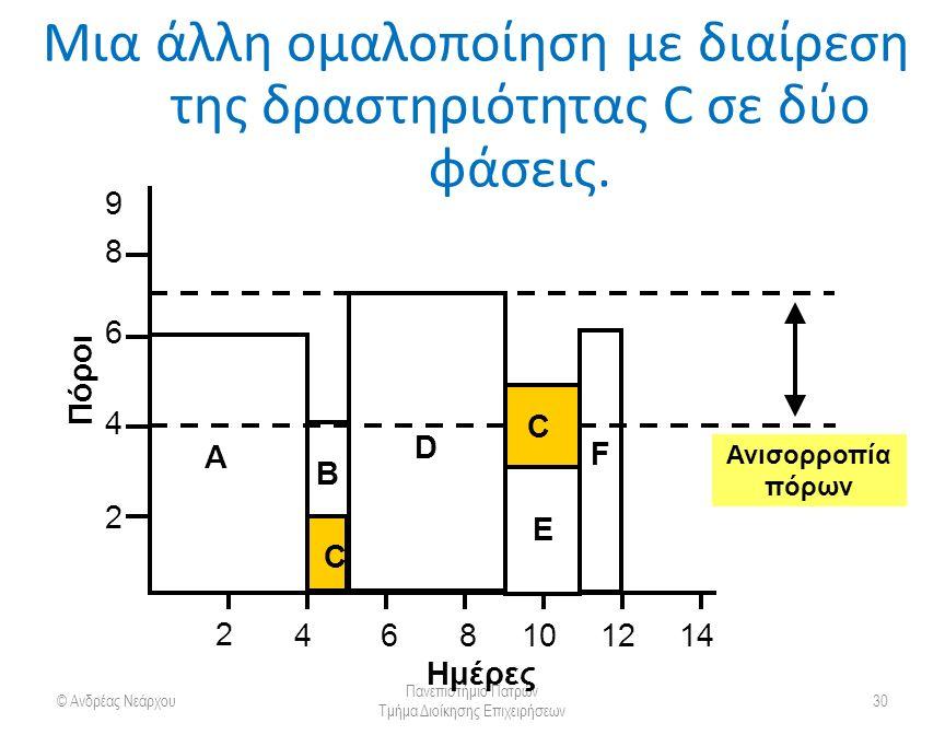 Μια άλλη ομαλοποίηση με διαίρεση της δραστηριότητας C σε δύο φάσεις.