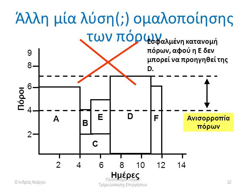 Άλλη μία λύση(;) ομαλοποίησης των πόρων © Ανδρέας Νεάρχου Πανεπιστήμιο Πατρών Τμήμα Διοίκησης Επιχειρήσεων 32 A 2 4 6 8 2 121086414 C B D E F Ημέρες Πόροι Ανισορροπία πόρων 9 Εσφαλμένη κατανομή πόρων, αφού η Ε δεν μπορεί να προηγηθεί της D.