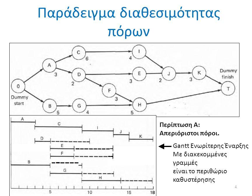 Παράδειγμα διαθεσιμότητας πόρων © Ανδρέας Νεάρχου Πανεπιστήμιο Πατρών Τμήμα Διοίκησης Επιχειρήσεων 4 Περίπτωση Α: Απεριόριστοι πόροι.