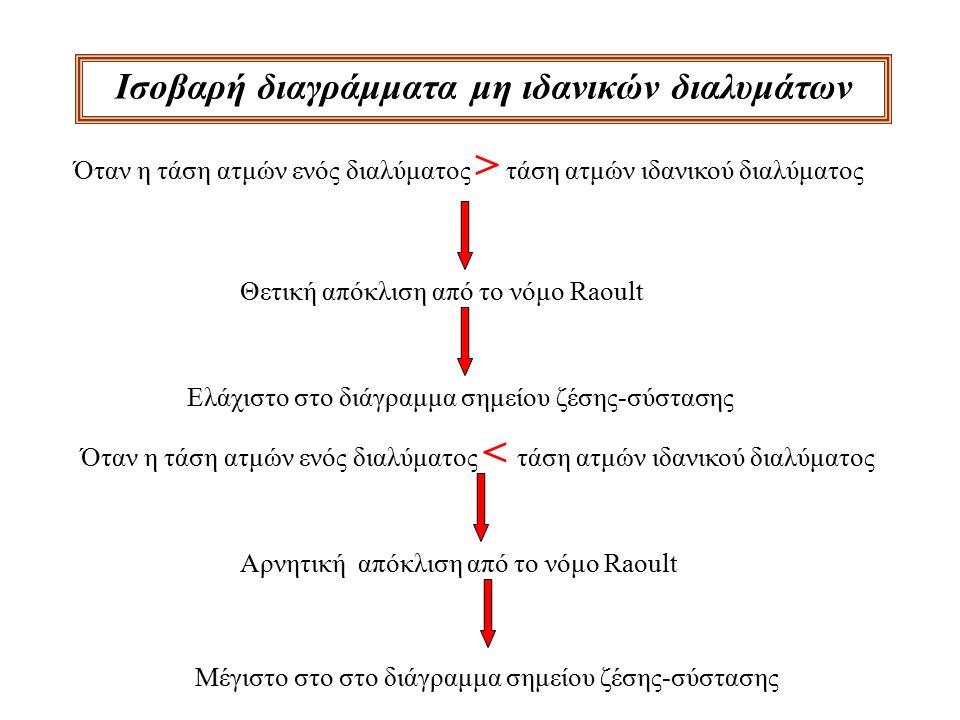 Ισοβαρή διαγράμματα μη ιδανικών διαλυμάτων Όταν η τάση ατμών ενός διαλύματος > τάση ατμών ιδανικού διαλύματος Θετική απόκλιση από το νόμο Raoult Ελάχι