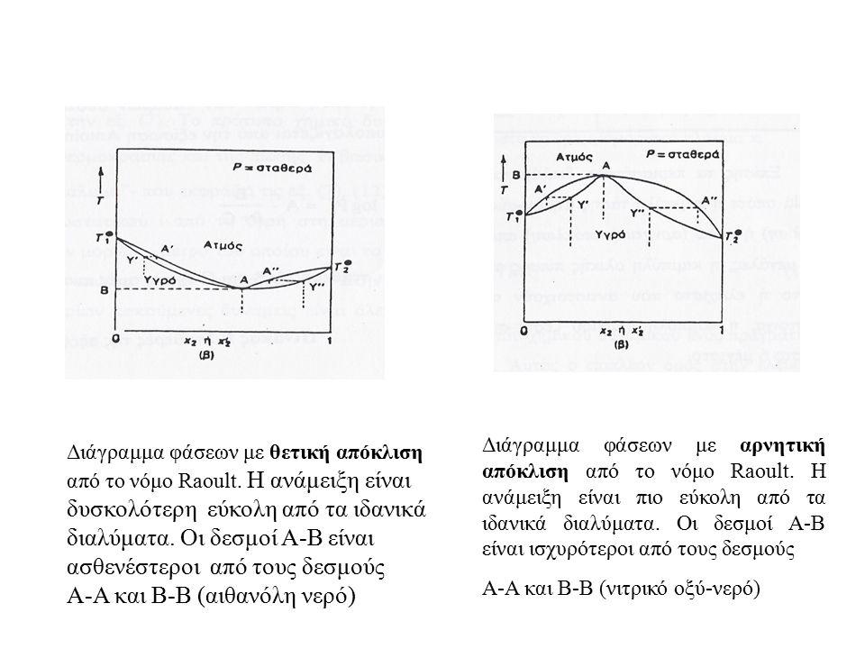 Διάγραμμα φάσεων με θετική απόκλιση από το νόμο Raoult. Η ανάμειξη είναι δυσκολότερη εύκολη από τα ιδανικά διαλύματα. Οι δεσμοί Α-Β είναι ασθενέστεροι