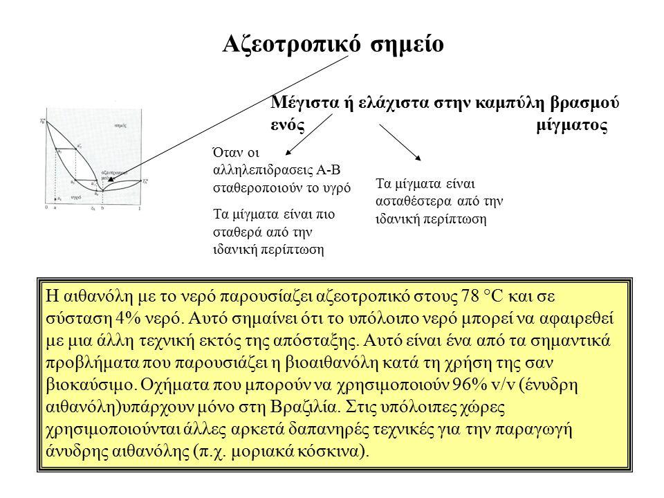 Αζεοτροπικό σημείο Μέγιστα ή ελάχιστα στην καμπύλη βρασμού ενός μίγματος Όταν οι αλληλεπιδρασεις Α-Β σταθεροποιούν το υγρό Τα μίγματα είναι πιο σταθερ