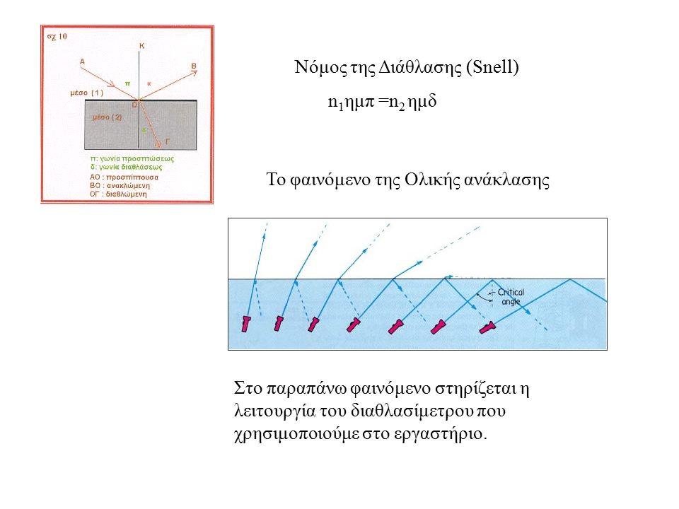 Νόμος της Διάθλασης (Snell) n 1 ημπ =n 2 ημδ Το φαινόμενο της Ολικής ανάκλασης Στο παραπάνω φαινόμενο στηρίζεται η λειτουργία του διαθλασίμετρου που χ