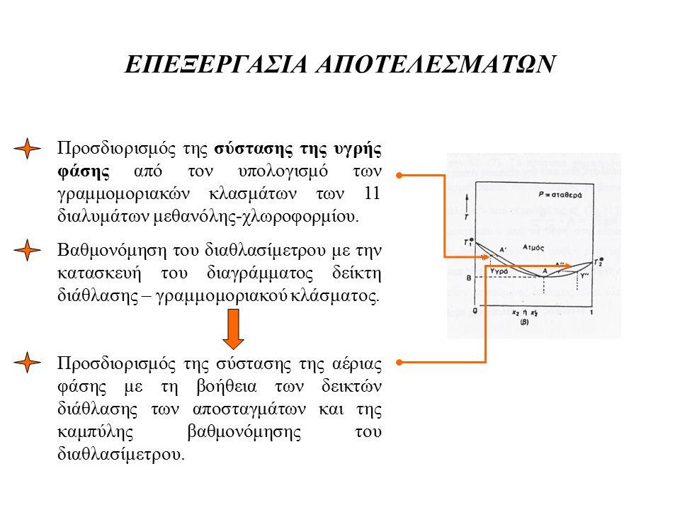 ΕΠΕΞΕΡΓΑΣΙΑ ΑΠΟΤΕΛΕΣΜΑΤΩΝ Προσδιορισμός της σύστασης της υγρής φάσης από τον υπολογισμό των γραμμομοριακών κλασμάτων των 11 διαλυμάτων μεθανόλης-χλωρο
