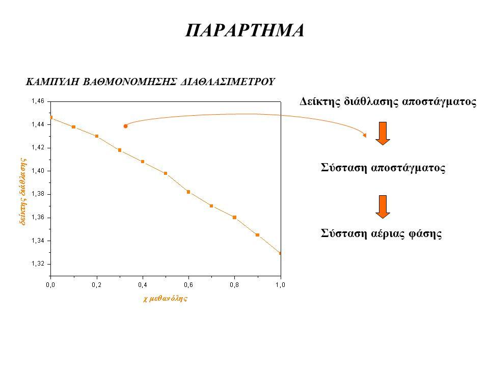 ΠΑΡΑΡΤΗΜΑ Δείκτης διάθλασης αποστάγματος Σύσταση αποστάγματος Σύσταση αέριας φάσης ΚΑΜΠΥΛΗ ΒΑΘΜΟΝΟΜΗΣΗΣ ΔΙΑΘΛΑΣΙΜΕΤΡΟΥ