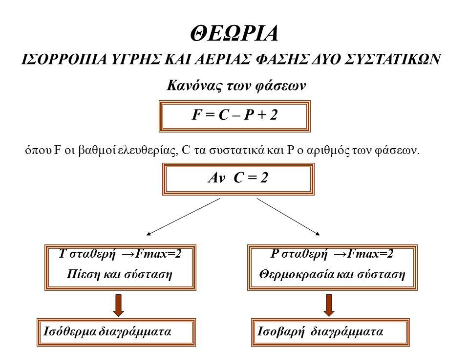 ΘΕΩΡΙΑ ΙΣΟΡΡΟΠΙΑ ΥΓΡΗΣ ΚΑΙ ΑΕΡΙΑΣ ΦΑΣΗΣ ΔΥΟ ΣΥΣΤΑΤΙΚΩΝ Κανόνας των φάσεων F = C – P + 2 όπου F οι βαθμοί ελευθερίας, C τα συστατικά και P o αριθμός τω