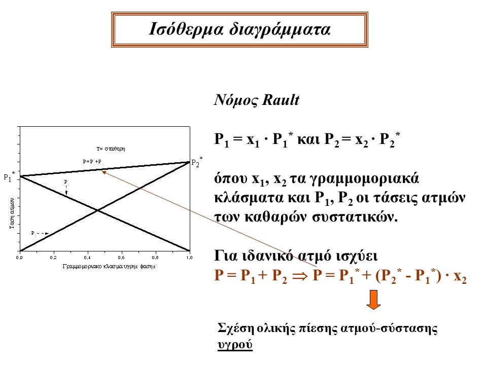 Ισόθερμα διαγράμματα P 2 = x 2 · P 2 * P 2 = x 2 ΄ · P (νόμος Rault)(νόμος Dalton) x2 =x2 = P2P2 P2*P2* = x 2 ΄ · P P2*P2* P = P 1 * · P 2 * P 2 * + (P 1 * - P 2 * ) x 2 ΄ Σχέση ολικής πίεσης ατμού-σύστασης αέριας φάσης