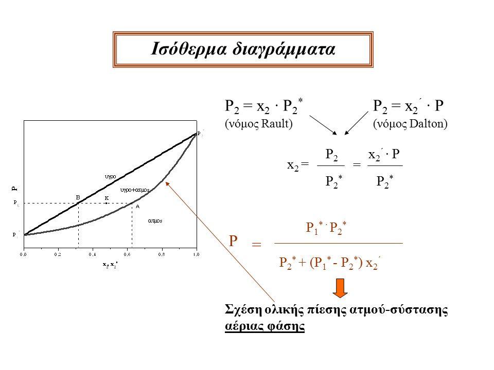 Ισόθερμα διαγράμματα P 2 = x 2 · P 2 * P 2 = x 2 ΄ · P (νόμος Rault)(νόμος Dalton) x2 =x2 = P2P2 P2*P2* = x 2 ΄ · P P2*P2* P = P 1 * · P 2 * P 2 * + (