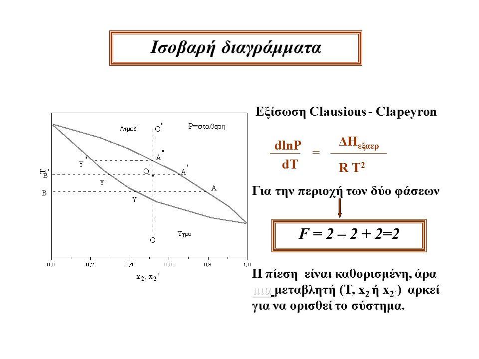 Ισoβαρή διαγράμματα dlnP dT = ΔΗ εξαερ R T 2 Eξίσωση Clausious - Clapeyron F = 2 – 2 + 2=2 Για την περιοχή των δύο φάσεων