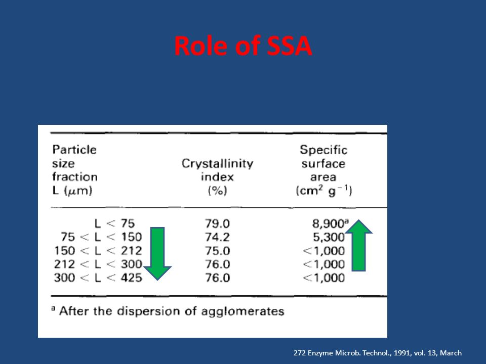 Role of SSA 272 Enzyme Microb. Technol., 1991, vol. 13, March
