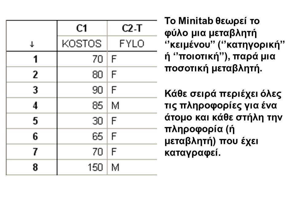 Το Minitab θεωρεί το φύλο μια μεταβλητή ''κειμένου'' (''κατηγορική'' ή ''ποιοτική''), παρά μια ποσοτική μεταβλητή.