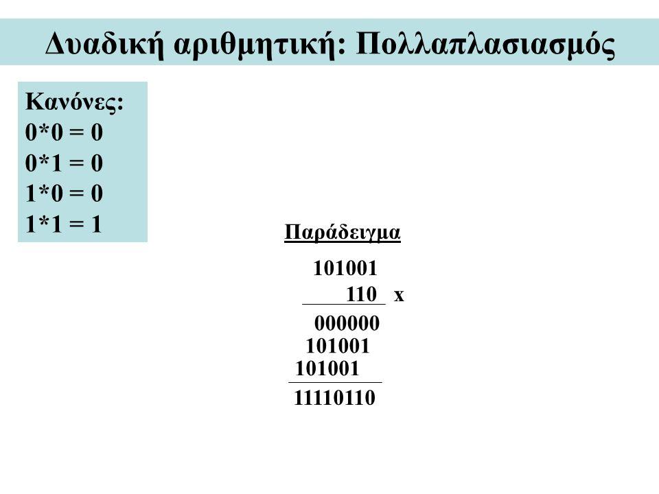 Δυαδική αριθμητική: Πολλαπλασιασμός Κανόνες: 0*0 = 0 0*1 = 0 1*0 = 0 1*1 = 1 Παράδειγμα 101001 110 x 000000 101001 11110110