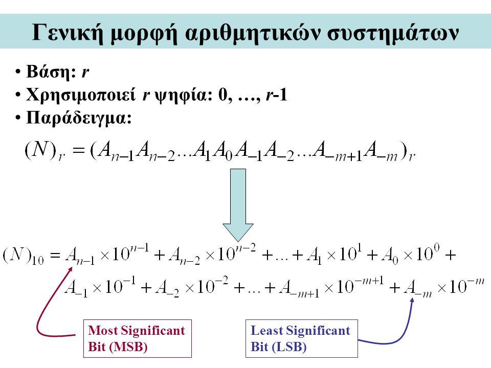 Γενική μορφή αριθμητικών συστημάτων Βάση: r Χρησιμοποιεί r ψηφία: 0, …, r-1 Παράδειγμα: Most Significant Bit (MSB) Least Significant Bit (LSB)