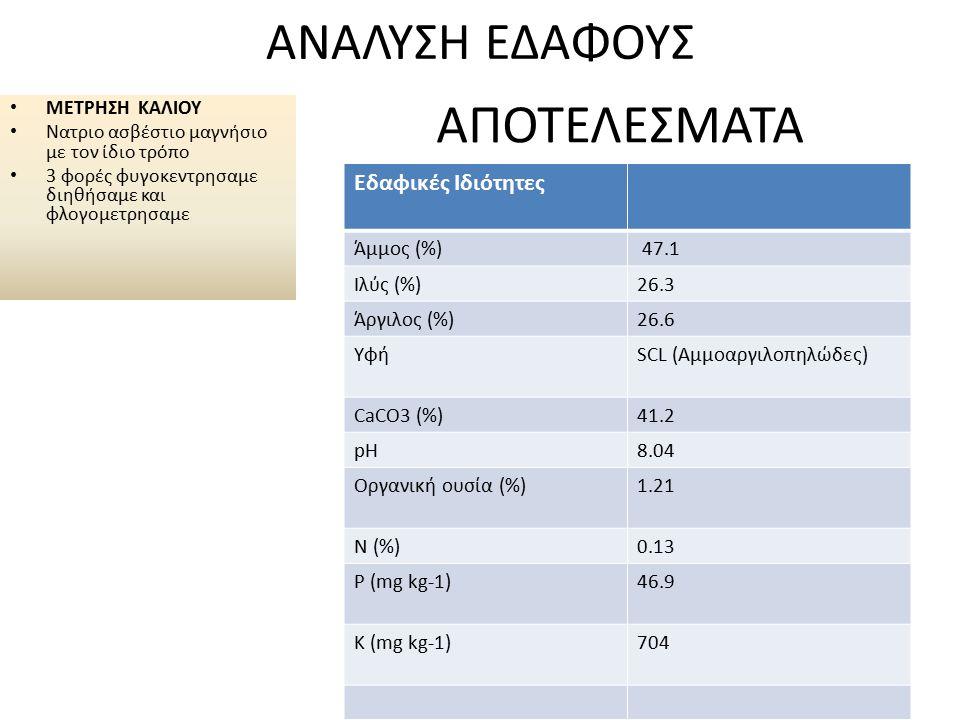 ΑΝΑΛΥΣΗ ΕΔΑΦΟΥΣ ΜΕΤΡΗΣΗ ΚΑΛΙΟΥ Νατριο ασβέστιο μαγνήσιο με τον ίδιο τρόπο 3 φορές φυγοκεντρησαμε διηθήσαμε και φλογομετρησαμε Εδαφικές Ιδιότητες Άμμος (%) 47.1 Ιλύς (%)26.3 Άργιλος (%)26.6 ΥφήSCL (Αμμοαργιλοπηλώδες) CaCO3 (%)41.2 pH8.04 Οργανική ουσία (%)1.21 Ν (%)0.13 P (mg kg-1)46.9 K (mg kg-1)704 ΑΠΟΤΕΛΕΣΜΑΤΑ