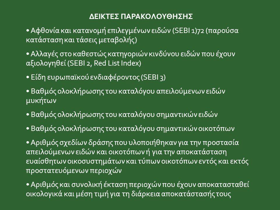 ΔΕΙΚΤΕΣ ΠΑΡΑΚΟΛΟΥΘΗΣΗΣ Αφθονία και κατανομή επιλεγμένων ειδών (SEBI 1)72 (παρούσα κατάσταση και τάσεις μεταβολής) Αλλαγές στο καθεστώς κατηγοριών κινδύνου ειδών που έχουν αξιολογηθεί (SEBI 2, Red List Index) Είδη ευρωπαϊκού ενδιαφέροντος (SEBI 3) Βαθμός ολοκλήρωσης του καταλόγου απειλούμενων ειδών μυκήτων Βαθμός ολοκλήρωσης του καταλόγου σημαντικών ειδών Βαθμός ολοκλήρωσης του καταλόγου σημαντικών οικοτόπων Αριθμός σχεδίων δράσης που υλοποιήθηκαν για την προστασία απειλούμενων ειδών και οικοτόπων ή για την αποκατάσταση ευαίσθητων οικοσυστημάτων και τύπων οικοτόπων εντός και εκτός προστατευόμενων περιοχών Αριθμός και συνολική έκταση περιοχών που έχουν αποκατασταθεί οικολογικά και μέση τιμή για τη διάρκεια αποκατάστασής τους