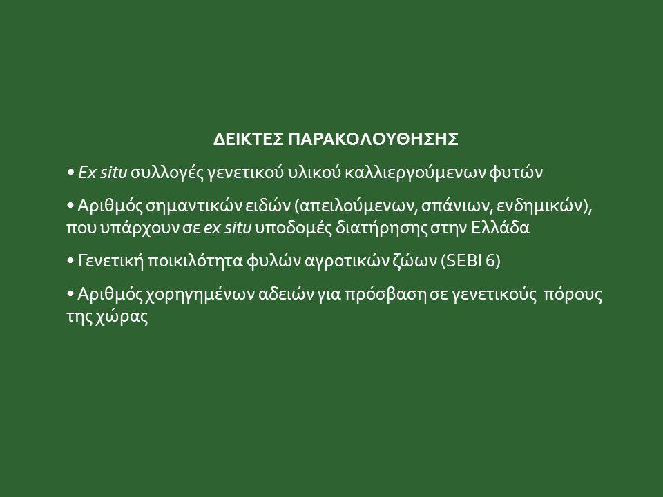 ΔΕΙΚΤΕΣ ΠΑΡΑΚΟΛΟΥΘΗΣΗΣ Ex situ συλλογές γενετικού υλικού καλλιεργούμενων φυτών Αριθμός σημαντικών ειδών (απειλούμενων, σπάνιων, ενδημικών), που υπάρχουν σε ex situ υποδομές διατήρησης στην Ελλάδα Γενετική ποικιλότητα φυλών αγροτικών ζώων (SEBI 6) Αριθμός χορηγημένων αδειών για πρόσβαση σε γενετικούς πόρους της χώρας