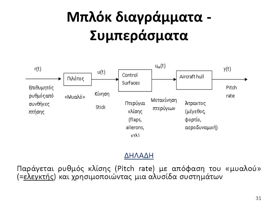 Μπλόκ διαγράμματα - Συμπεράσματα ΔΗΛΑΔΗ Παράγεται ρυθμός κλίσης (Pitch rate) με απόφαση του «μυαλού» (=ελεγκτής) και χρησιμοποιώντας μια αλυσίδα συστημάτων 31