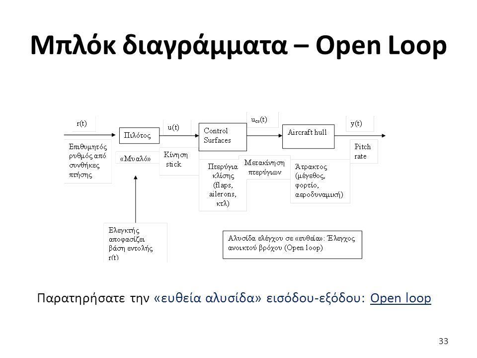 Μπλόκ διαγράμματα – Open Loop 33 Παρατηρήσατε την «ευθεία αλυσίδα» εισόδου-εξόδου: Open loop