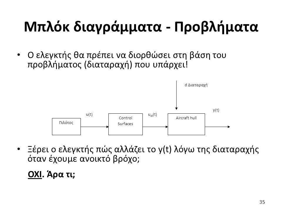 Μπλόκ διαγράμματα - Προβλήματα Ο ελεγκτής θα πρέπει να διορθώσει στη βάση του προβλήματος (διαταραχή) που υπάρχει.