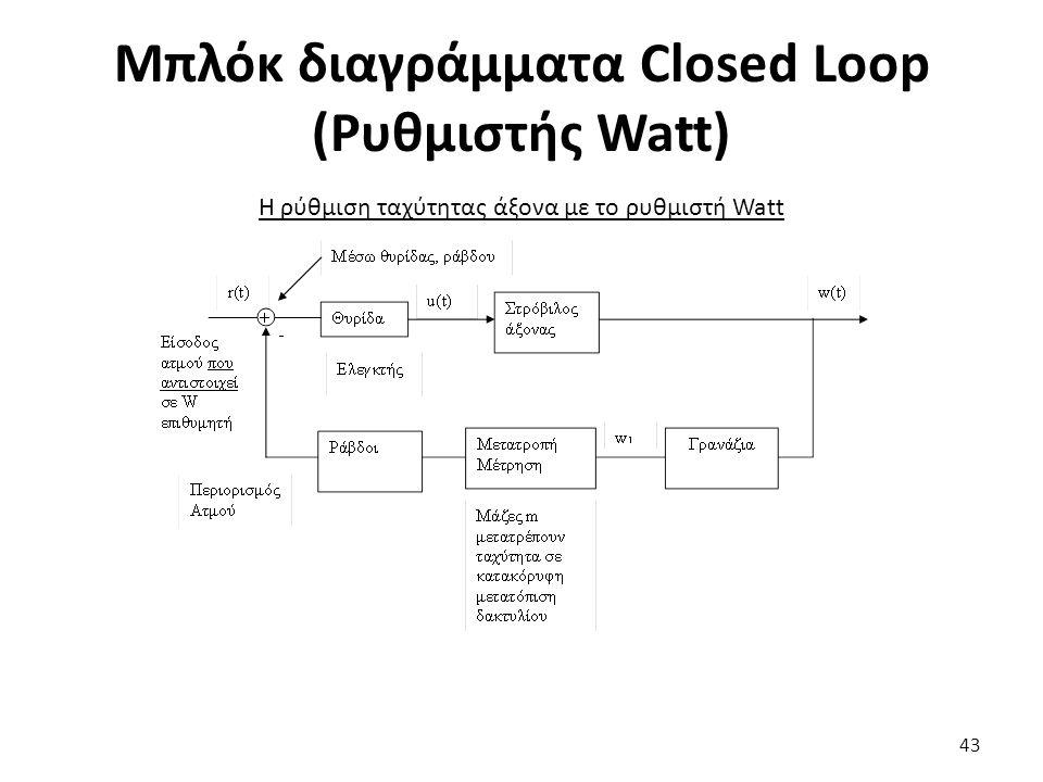 Μπλόκ διαγράμματα Closed Loop (Ρυθμιστής Watt) 43 Η ρύθμιση ταχύτητας άξονα με το ρυθμιστή Watt