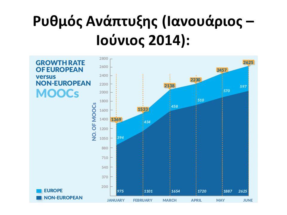 Ρυθμός Ανάπτυξης (Ιανουάριος – Ιούνιος 2014):
