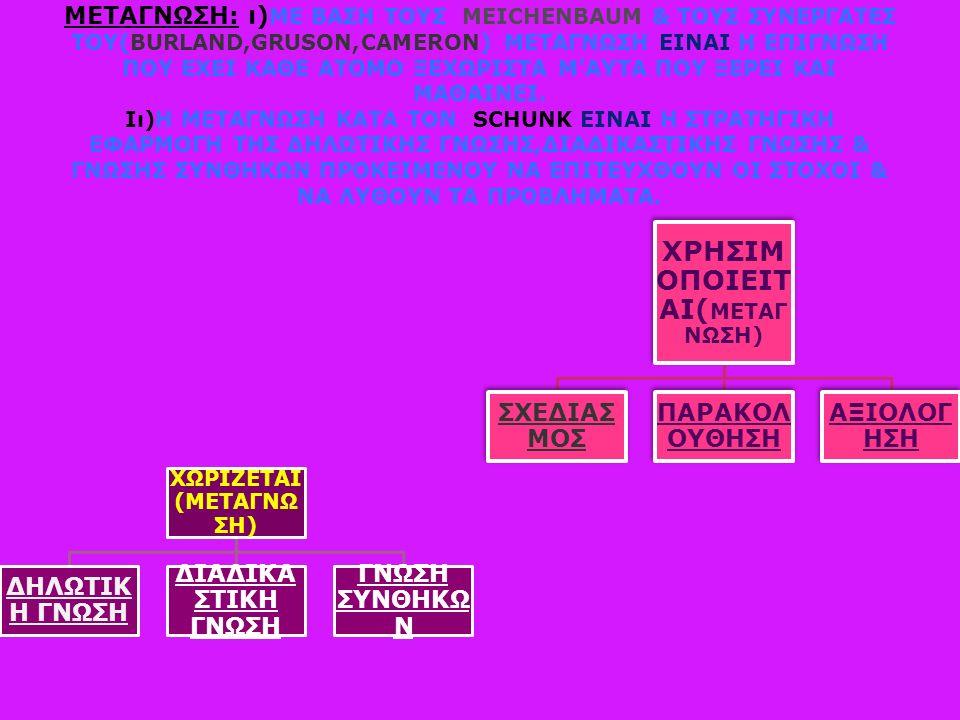 ΜΕΤΑΓΝΩΣΗ: ι) ME ΒΑΣΗ ΤΟΥΣ MEICHENBAUM & TΟΥΣ ΣΥΝΕΡΓΑΤΕΣ ΤΟΥ(BURLAND,GRUSON,CAMERON) METAΓΝΩΣΗ ΕΙΝΑΙ Η ΕΠΙΓΝΩΣΗ ΠΟΥ ΕΧΕΙ ΚΑΘΕ ΑΤΟΜΟ ΞΕΧΩΡΙΣΤΑ Μ'ΑΥΤΑ ΠΟΥ ΞΕΡΕΙ ΚΑΙ ΜΑΘΑΙΝΕΙ.