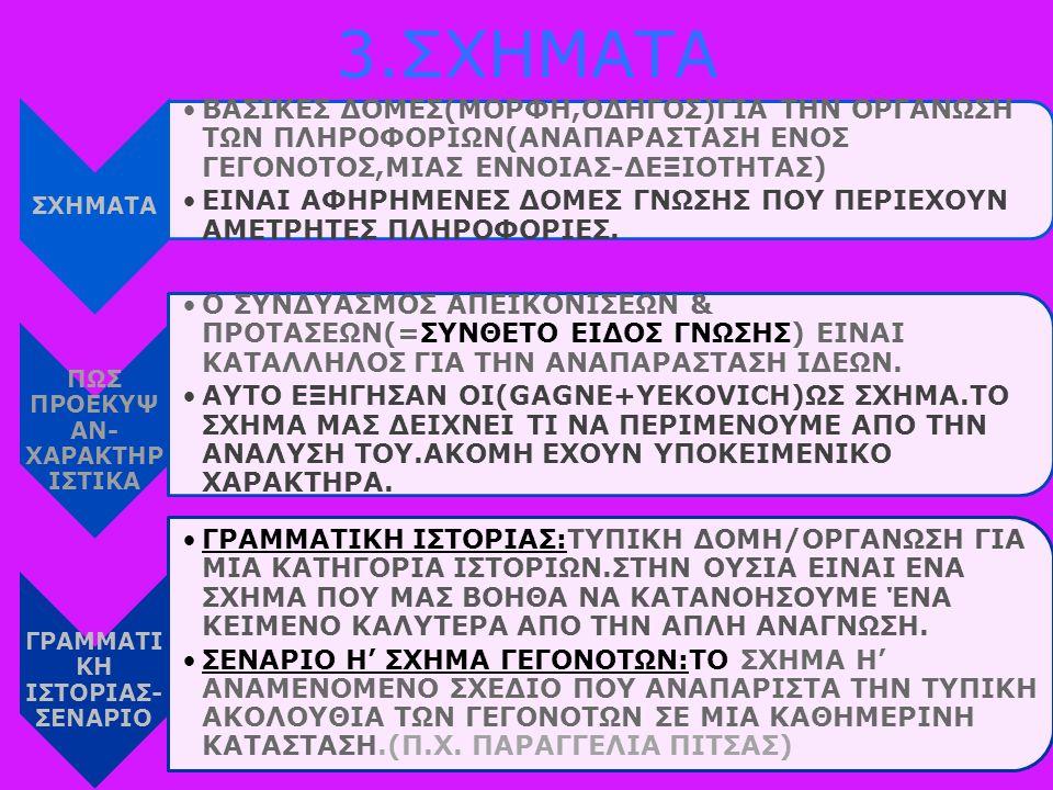 3.ΣΧΗΜΑΤΑ ΣΧΗΜΑΤΑ ΒΑΣΙΚΕΣ ΔΟΜΕΣ(ΜΟΡΦΗ,ΟΔΗΓΟΣ)ΓΙΑ ΤΗΝ ΟΡΓΑΝΩΣΗ ΤΩΝ ΠΛΗΡΟΦΟΡΙΩΝ(ΑΝΑΠΑΡΑΣΤΑΣΗ ΕΝΟΣ ΓΕΓΟΝΟΤΟΣ,ΜΙΑΣ ΕΝΝΟΙΑΣ-ΔΕΞΙΟΤΗΤΑΣ) ΕΙΝΑΙ ΑΦΗΡΗΜΕΝΕΣ ΔΟΜΕΣ ΓΝΩΣΗΣ ΠΟΥ ΠΕΡΙΕΧΟΥΝ ΑΜΕΤΡΗΤΕΣ ΠΛΗΡΟΦΟΡΙΕΣ.