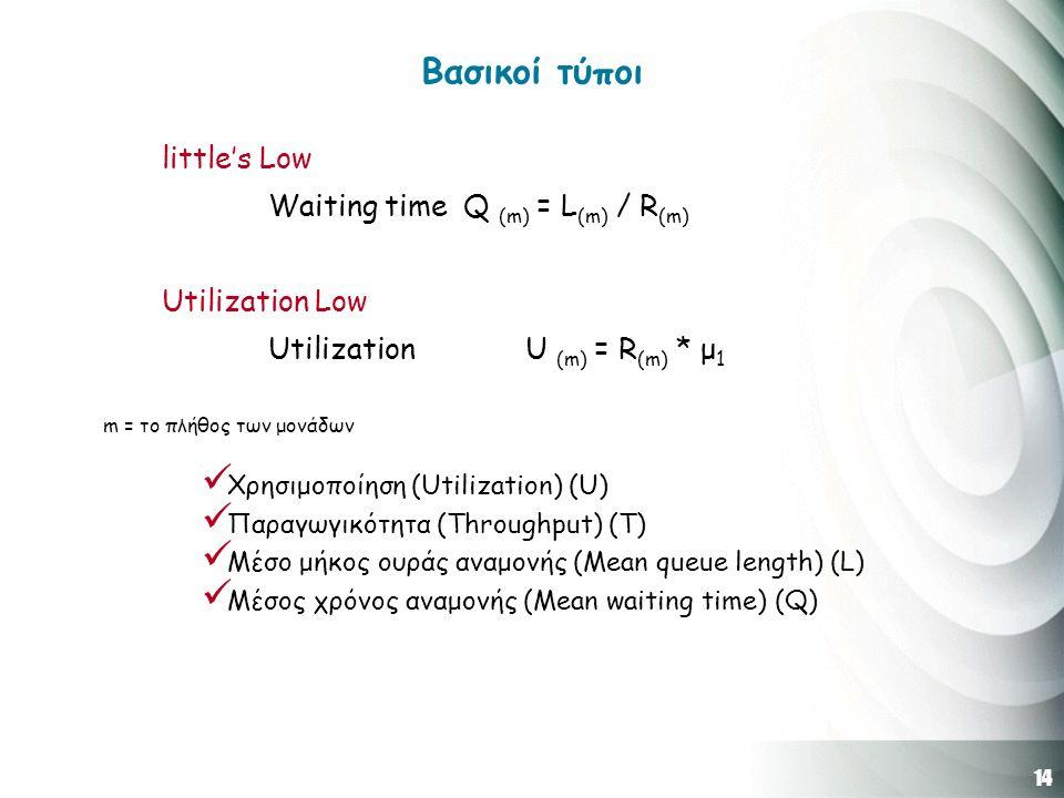 14 Βασικοί τύποι little's Low Waiting time Q (m) = L (m) / R (m) Utilization Low Utilization U (m) = R (m) * μ 1 m = το πλήθος των μονάδων Χρησιμοποίηση (Utilization) (U) Παραγωγικότητα (Throughput) (T) Μέσο μήκος ουράς αναμονής (Mean queue length) (L) Μέσος χρόνος αναμονής (Mean waiting time) (Q)