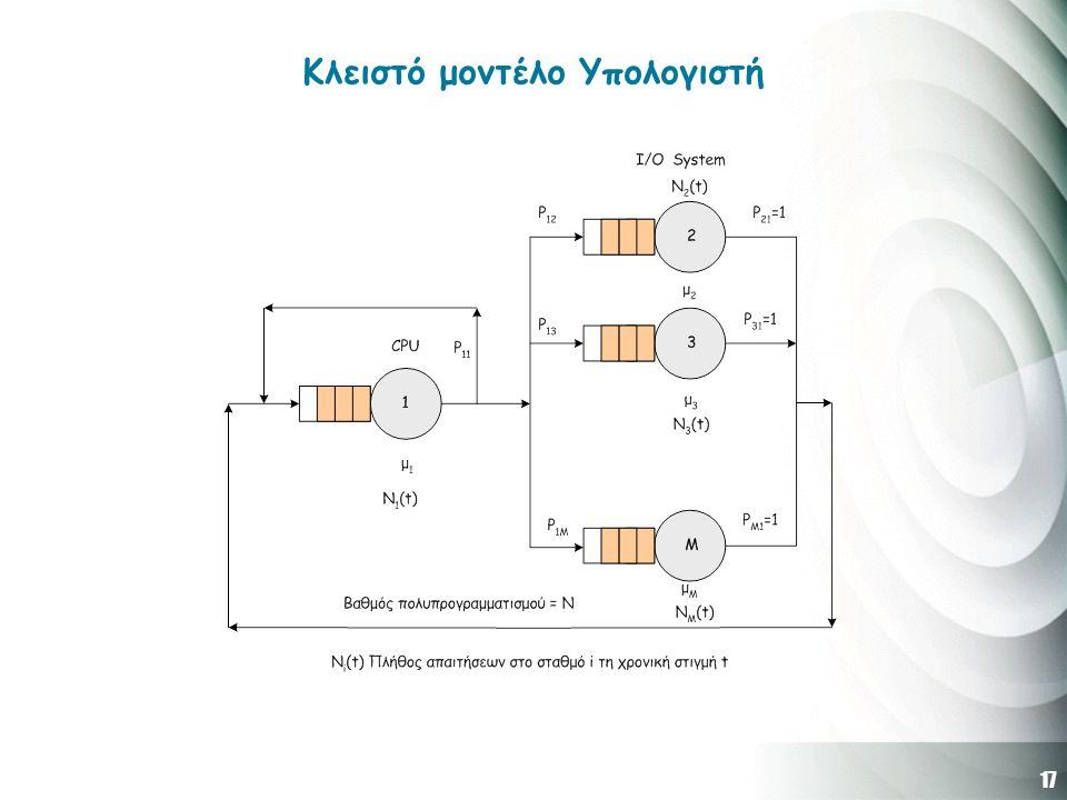 17 Κλειστό μοντέλο Υπολογιστή