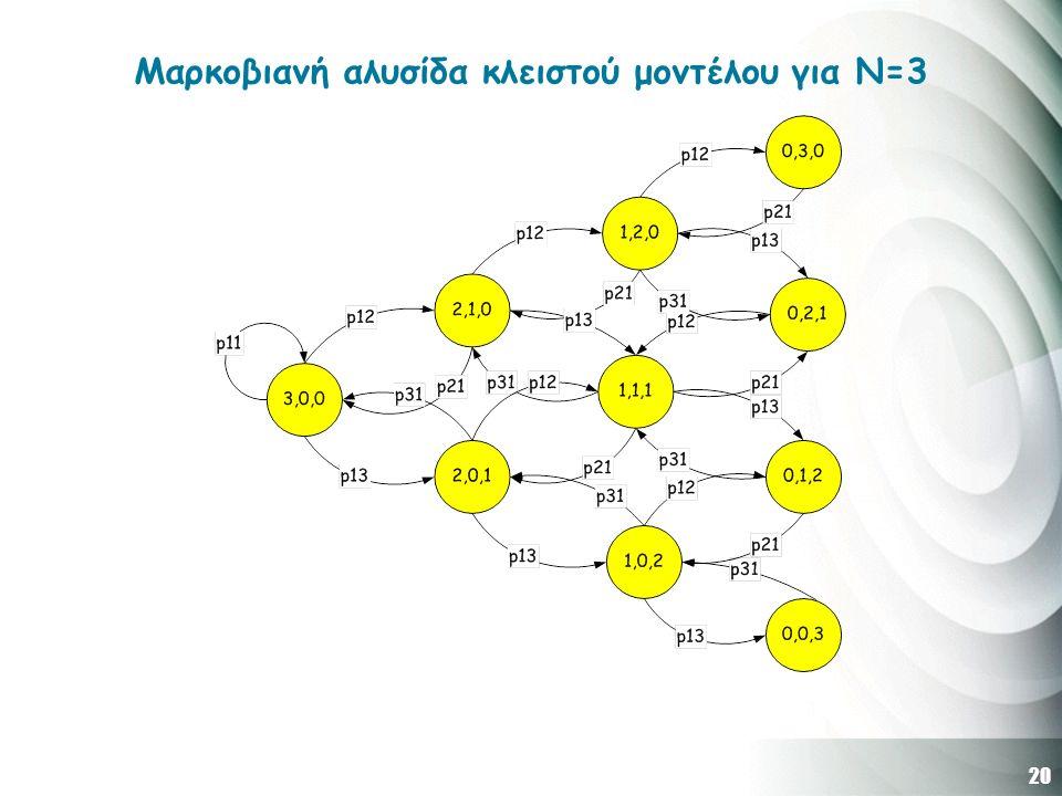 20 Μαρκοβιανή αλυσίδα κλειστού μοντέλου για Ν=3