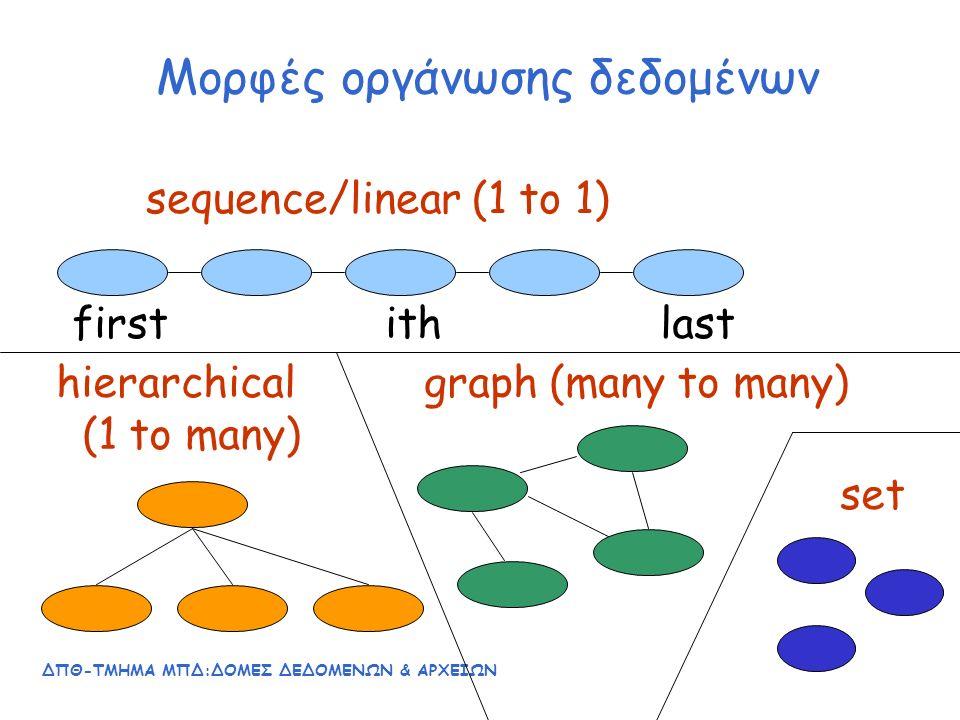 ΔΠΘ-ΤΜΗΜΑ ΜΠΔ:ΔΟΜΕΣ ΔΕΔΟΜΕΝΩΝ & ΑΡΧΕΙΩΝ 63 ΑΣΚΗΣΗ Να γίνει εισαγωγή των παρακάτω τιμών, με την σειρά που δίνονται, σε ένα ΔΔΑ: 73 14 1 9 11 22 10 Ποιο είναι το ύψος (height) του δένδρου που δημιουργείται; Ποιο είναι το ελάχιστο πιθανό ύψος δένδρου που μπορεί να δημιουργηθεί με το ίδιο πλήθος κόμβων; Να σχεδιάσετε το δένδρο που προκύπτει, μετά από τη διαγραφή του 3, καθώς και μετά τη διαγραφή του 14.