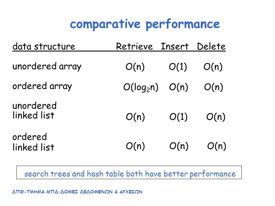 ΔΠΘ-ΤΜΗΜΑ ΜΠΔ:ΔΟΜΕΣ ΔΕΔΟΜΕΝΩΝ & ΑΡΧΕΙΩΝ 5 ΔΕΝΔΡΑ (TREES) Μη γραμμικές δομές δεδομένων Πολλές πράξεις σε σύνολα δεδομένων εκτελούνται πιο αποτελεσματικά όταν οργανώνονται σε μορφή δένδρων Χρησιμοποιούνται στον σχεδιασμό και στην ανάλυση αλγορίθμων Χρησιμοποιούνται ως μοντέλα για να εκφράσουν ιεραρχικές δομές Εκφράζουν με φυσικό τρόπο τις διαδικασίες ανάλυσης και σύνθεσης