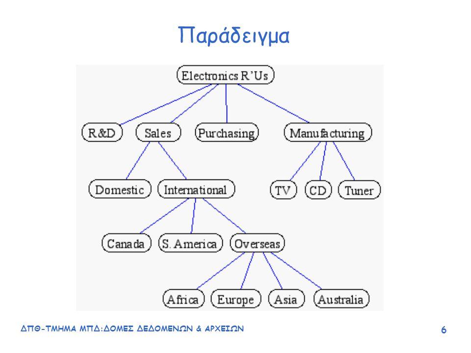 ΔΠΘ-ΤΜΗΜΑ ΜΠΔ:ΔΟΜΕΣ ΔΕΔΟΜΕΝΩΝ & ΑΡΧΕΙΩΝ 17 Χαρακτηριστικά δυαδικών δένδρων Κάθε γονέας έχει το πολύ δύο απογόνους Κάθε κόμβος είναι η ρίζα ενός δυαδικού δένδρου για τους απογόνους του.