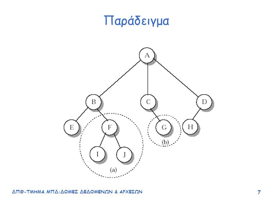ΔΠΘ-ΤΜΗΜΑ ΜΠΔ:ΔΟΜΕΣ ΔΕΔΟΜΕΝΩΝ & ΑΡΧΕΙΩΝ 18 Ορισμός δυαδικού δένδρου (recursive) Ένα δυαδικό δένδρο Τ είναι ένα πεπερασμένο σύνολο κόμβων με μια από τις παρακάτω ιδιότητες: 1.T είναι δένδρο αν το σύνολο των κόμβων του είναι κενό (ένα κενό δένδρο είναι δένδρο) 2.Το σύνολο αποτελείται από μια ρίζα R και ακριβώς δύο διακεκριμένα δυαδικά δένδρα, το αριστερό (left) υποδένδρο T L και το δεξιό (right) υποδένδρο T R.