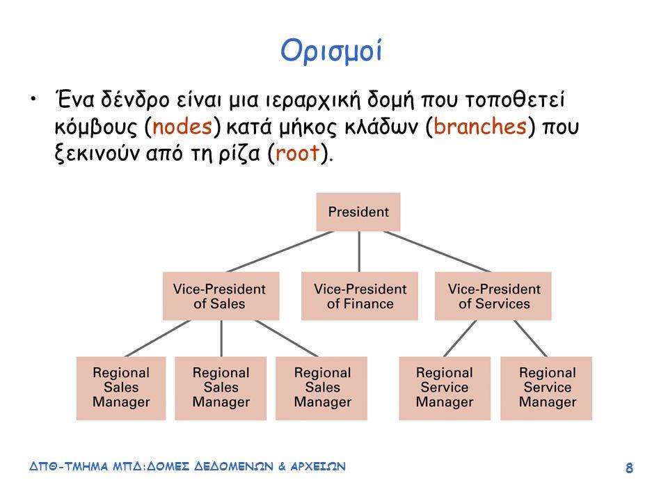 ΔΠΘ-ΤΜΗΜΑ ΜΠΔ:ΔΟΜΕΣ ΔΕΔΟΜΕΝΩΝ & ΑΡΧΕΙΩΝ 39 Διάσχιση (traversal) δένδρων Είναι η πράξη με την οποία οι κόμβοι του δένδρου εξετάζονται με συστηματικό τρόπο, ώστε κάθε κόμβος να επισκέπτεται μόνο μια φορά.