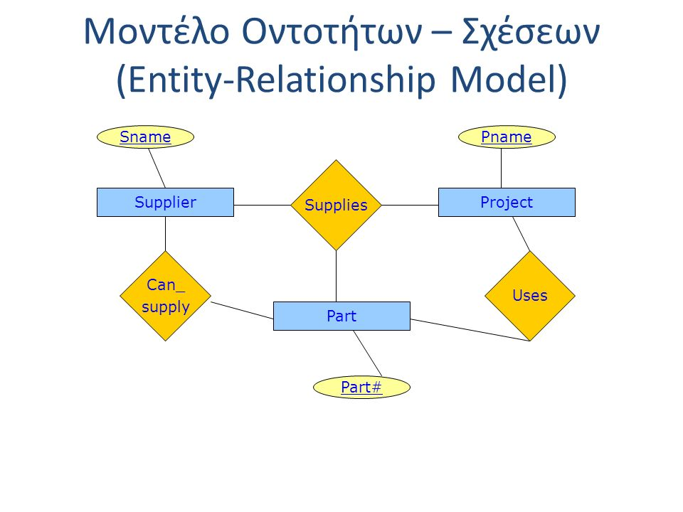 Μοντέλο Οντοτήτων – Σχέσεων (Entity-Relationship Model) SupplierProject Supplies Part Sname Part# Pname Can_ supply Uses