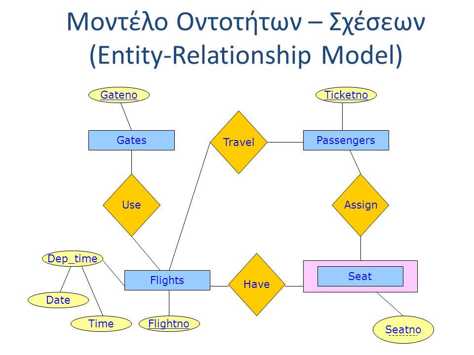 Μοντέλο Οντοτήτων – Σχέσεων (Entity-Relationship Model) GatesPassengers Travel Flights Gateno Flightno Ticketno UseAssign Seat Seatno Have Dep_time Da