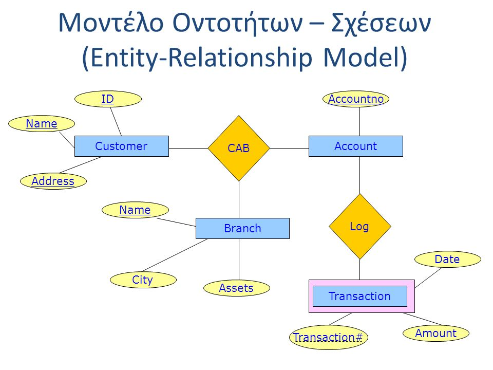Μοντέλο Οντοτήτων – Σχέσεων (Entity-Relationship Model) CustomerAccount CAB Branch IDAccountno Name Address City Assets Log Transaction Date Amount Transaction#