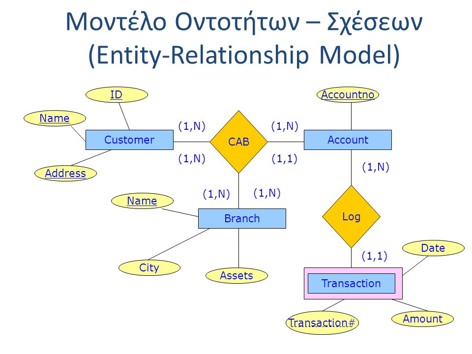Μοντέλο Οντοτήτων – Σχέσεων (Entity-Relationship Model) CustomerAccount CAB Branch IDAccountno Name Address City Assets Log Transaction Date Amount Tr