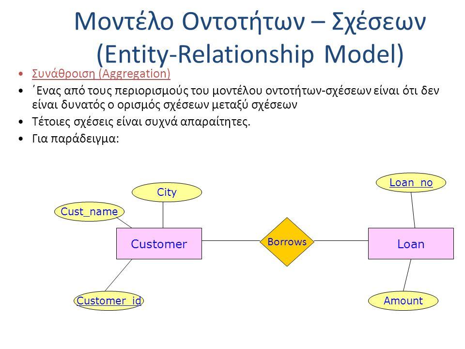 Μοντέλο Οντοτήτων – Σχέσεων (Entity-Relationship Model) Συνάθροιση (Aggregation) ΄Ενας από τους περιορισμούς του μοντέλου οντοτήτων-σχέσεων είναι ότι