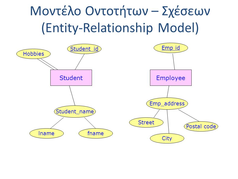 Μοντέλο Οντοτήτων – Σχέσεων (Entity-Relationship Model) Student Student_name lnamefname Student_id Hobbies Employee Emp id Emp_address Street City Postal code