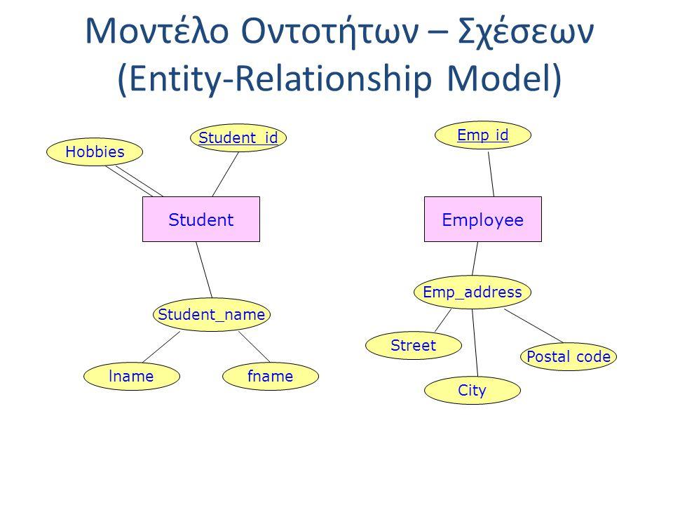 Μοντέλο Οντοτήτων – Σχέσεων (Entity-Relationship Model) Ορισμός : Δεδομένου ενός διατεταγμένου συνόλου από οντότητες Ε 1, Ε 2,..., Ε n μια σχέση (relationship) R ορίζει μια αντιστοίχηση μεταξύ των στιγμιότυπων των οντοτήτων αυτών.