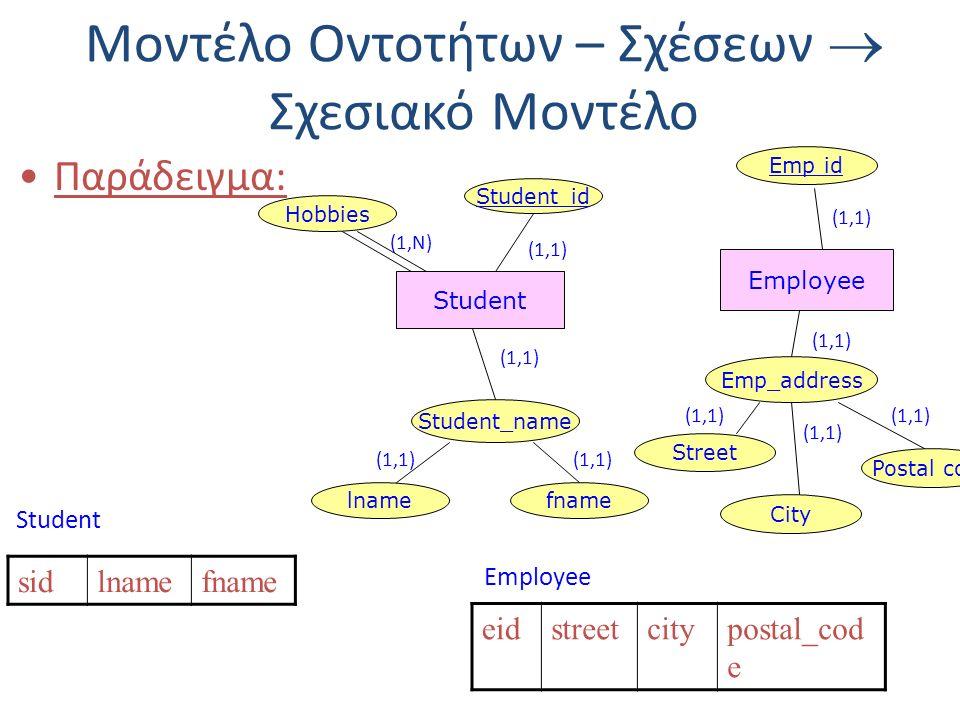 Μοντέλο Οντοτήτων – Σχέσεων  Σχεσιακό Μοντέλο Παράδειγμα: Student Student_name lnamefname Student_id Hobbies (1,Ν) (1,1) Employee Emp id Emp_address Street City Postal code (1,1) sidlnamefname Student eidstreetcitypostal_cod e Employee