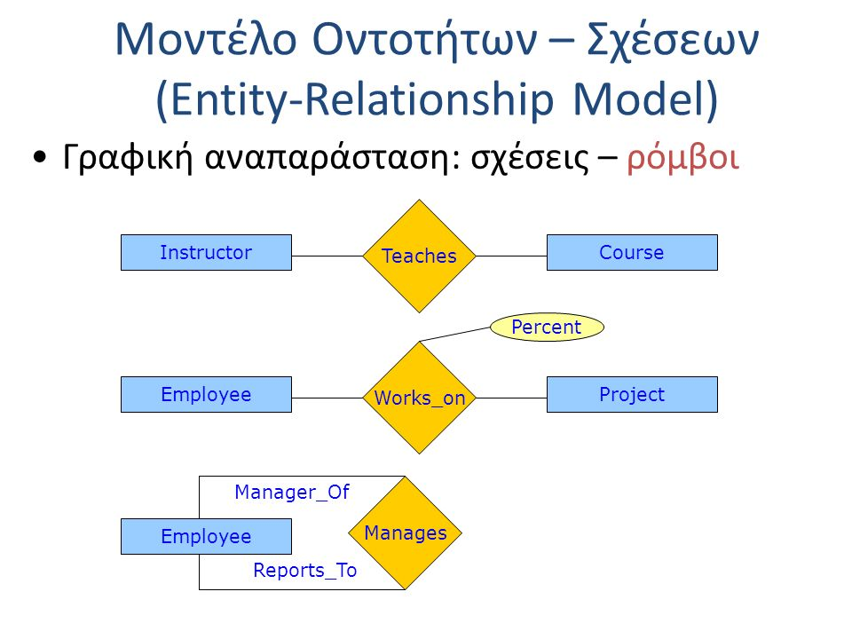Μοντέλο Οντοτήτων – Σχέσεων (Entity-Relationship Model) Ασθενείς και Ισχυρές Οντότητες Ορισμός: Μια οντότητα Ε 1 λέγεται ασθενής (weak) αν η ύπαρξη των στιγμιότυπών της εξαρτάται από μια άλλη οντότητα Ε 2 μέσω μιας σχέσης R.