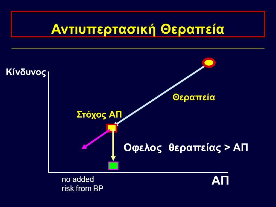 Νεφροπάθεια LVH + Δυσλειτουργία Αρτηριακή σκληρία/ Υπερτροφία Ενδοθηλιακή δυσλειτουργία Παθολογικός Μεταβολισμός γλυκόζης Αντίσταση Στην Ινσουλίνη Νευ