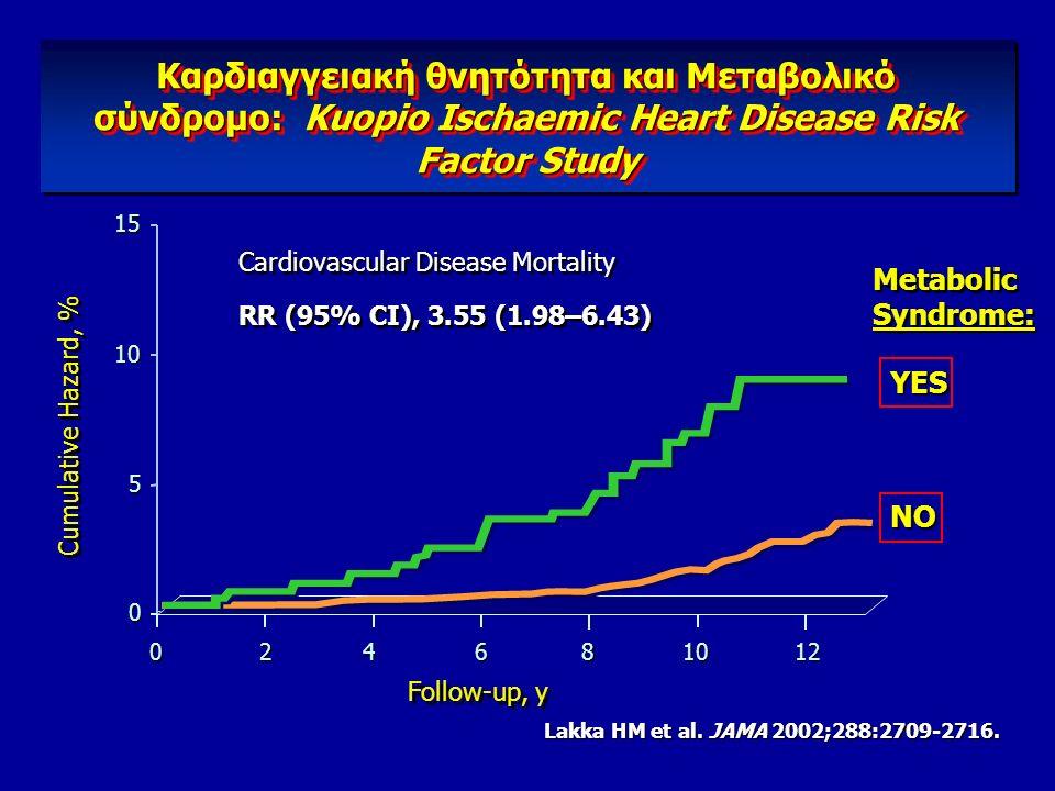 ΥΠΕΡΤΑΣΗ: Περισσότερο από απλή  ΑΠ Συχνά σχετίζεται με πολλαπλούς μεταβολικούς παράγοντες κινδύνου για καρδιαγγειακή νόσο και Διαβήτη Αντίσταση Ινσου