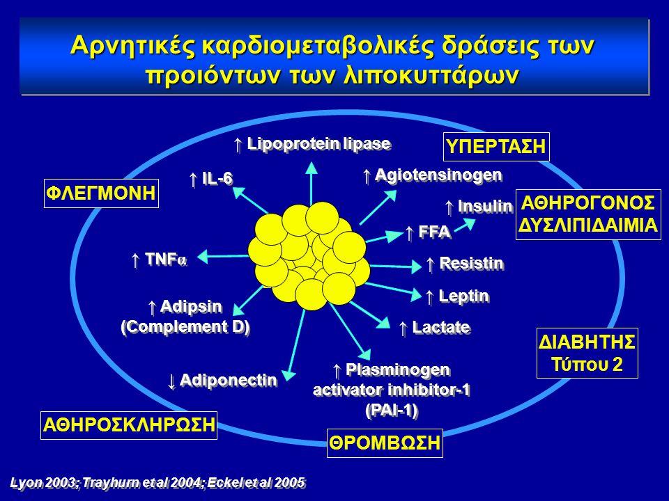 2 Losartan 4 6 8 10 12 14 16 Eprosartan IrbesartanValsartan Candesartan Telmisartan Fold activation Olmesartan 5 micromolar Δυνατότητα διαφόρων ARBs ν