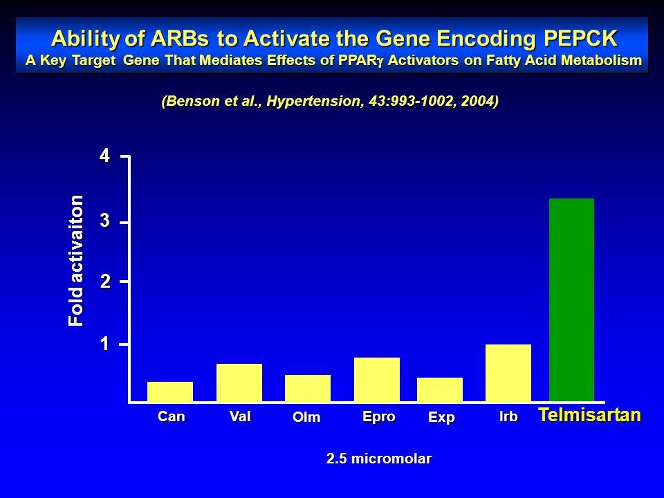 Αρνητικές καρδιομεταβολικές δράσεις των προιόντων των λιποκυττάρων Adipose tissue ↑ IL-6 ↓ Adiponectin ↑ Leptin ↑ TNF α ↑ Adipsin (Complement D) ↑ Pla