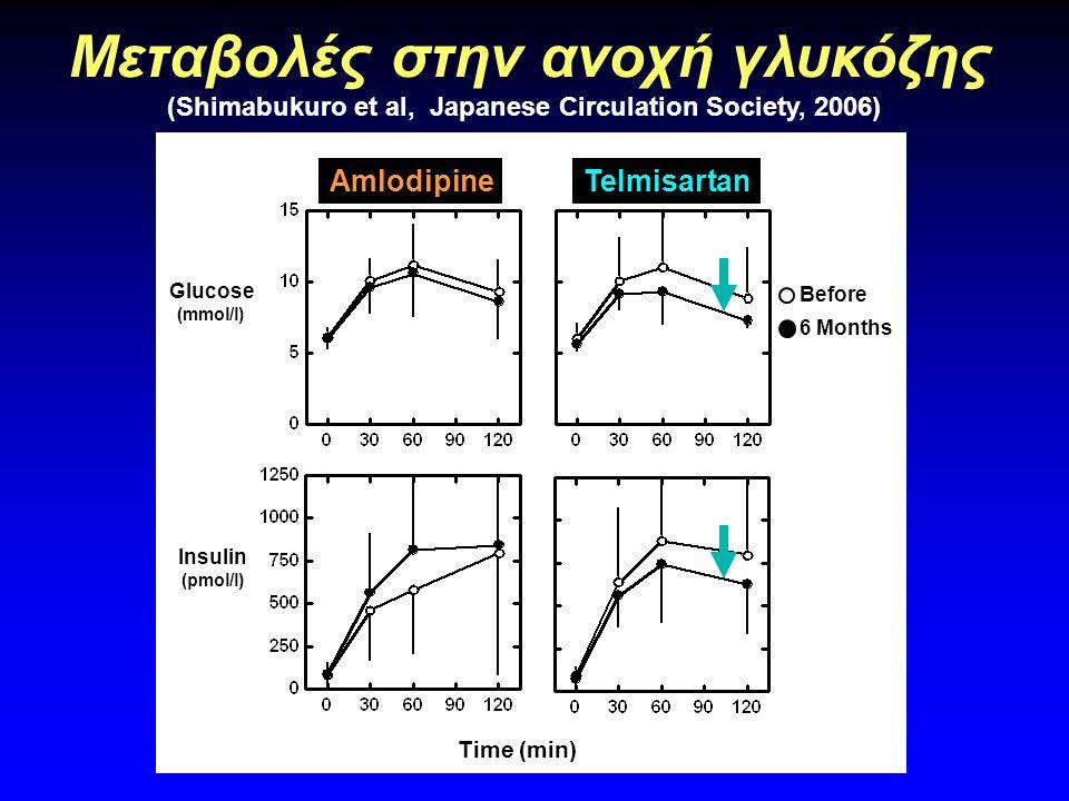 50 100 150 200 250 300 VFA cm 2 Telmisartan Before Treatment After 6 months P<.01 Μεταβολές στο σπλαγχνικό λίπος (Shimabukuro et al, Japanese Circulat