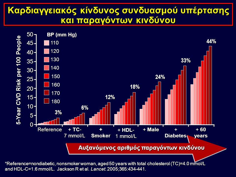 Καρδιαγγειακός κίνδυνος συνδυασμού υπέρτασης και παραγόντων κινδύνου *Reference=nondiabetic, nonsmoker woman, aged 50 years with total cholesterol (TC)=4.0 mmol/L and HDL-C=1.6 mmol/L.